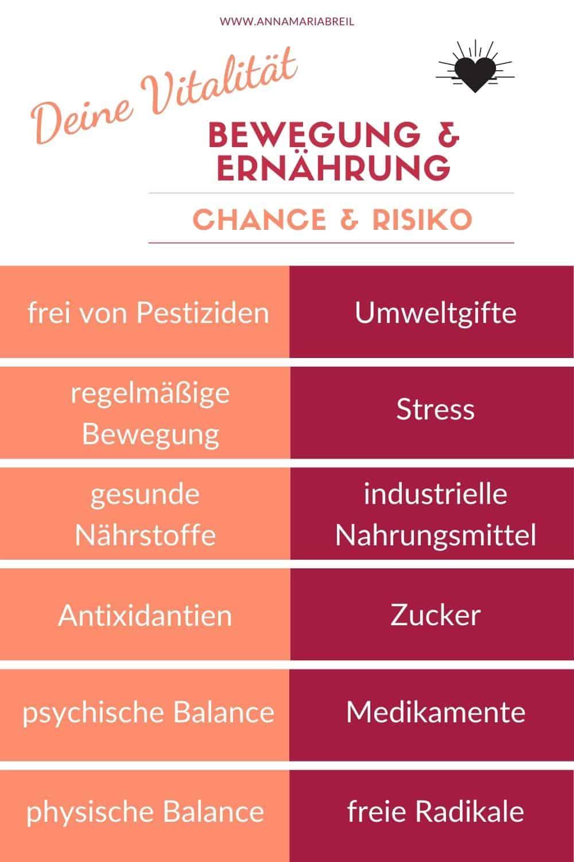 Infografik Ernährung und Bewegung Chance und Risiko