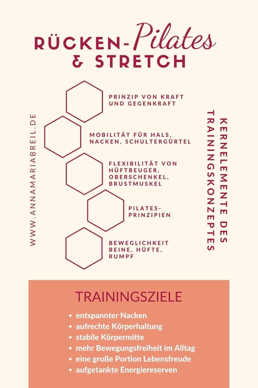 Infografik Rücken-PILATES