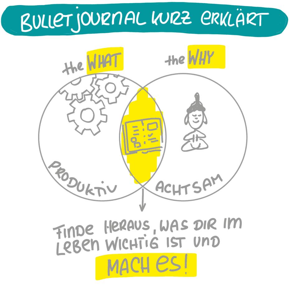 Infografik Was ist Journaling